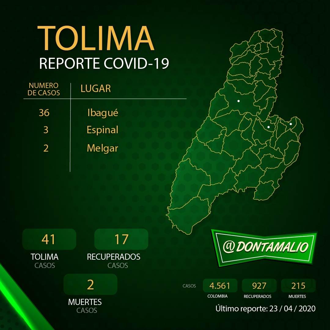 Tolima llegó a 41 casos de covid-19, hoy se confirmó uno en Melgar 2
