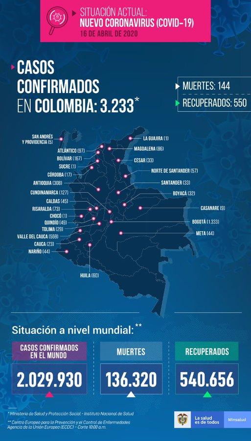 Coronavirus: 13 fallecidos, 128 casos nacionales y uno en el Tolima 3