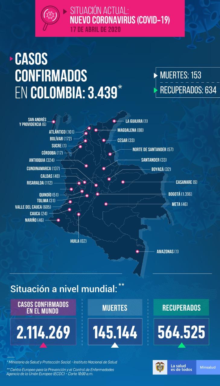 Más de 200 nuevos casos y 9 fallecidos, la última cifra que deja el Coronavirus en el país 2