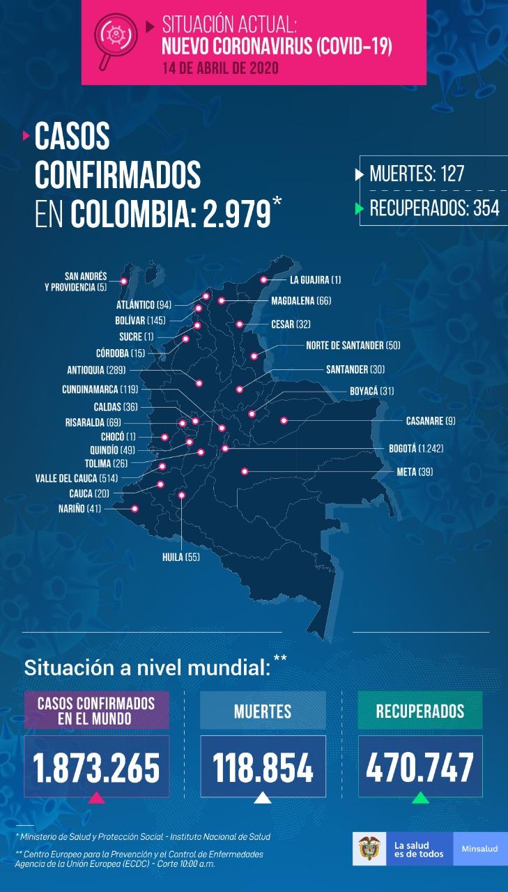 Colombia se acerca a los 3000 mil casos de coronavirus 7
