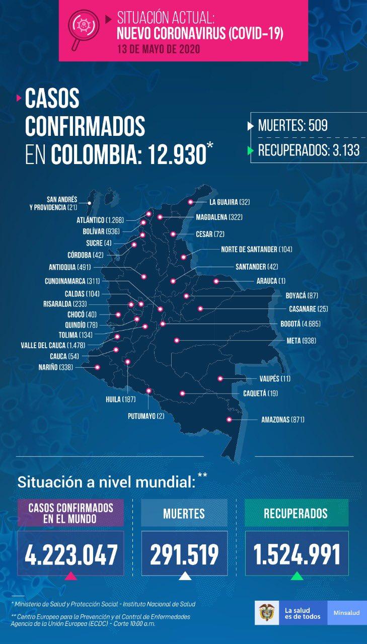 Este miercoles Colombia llegó a los 12.900 casos de Coronavirus 2