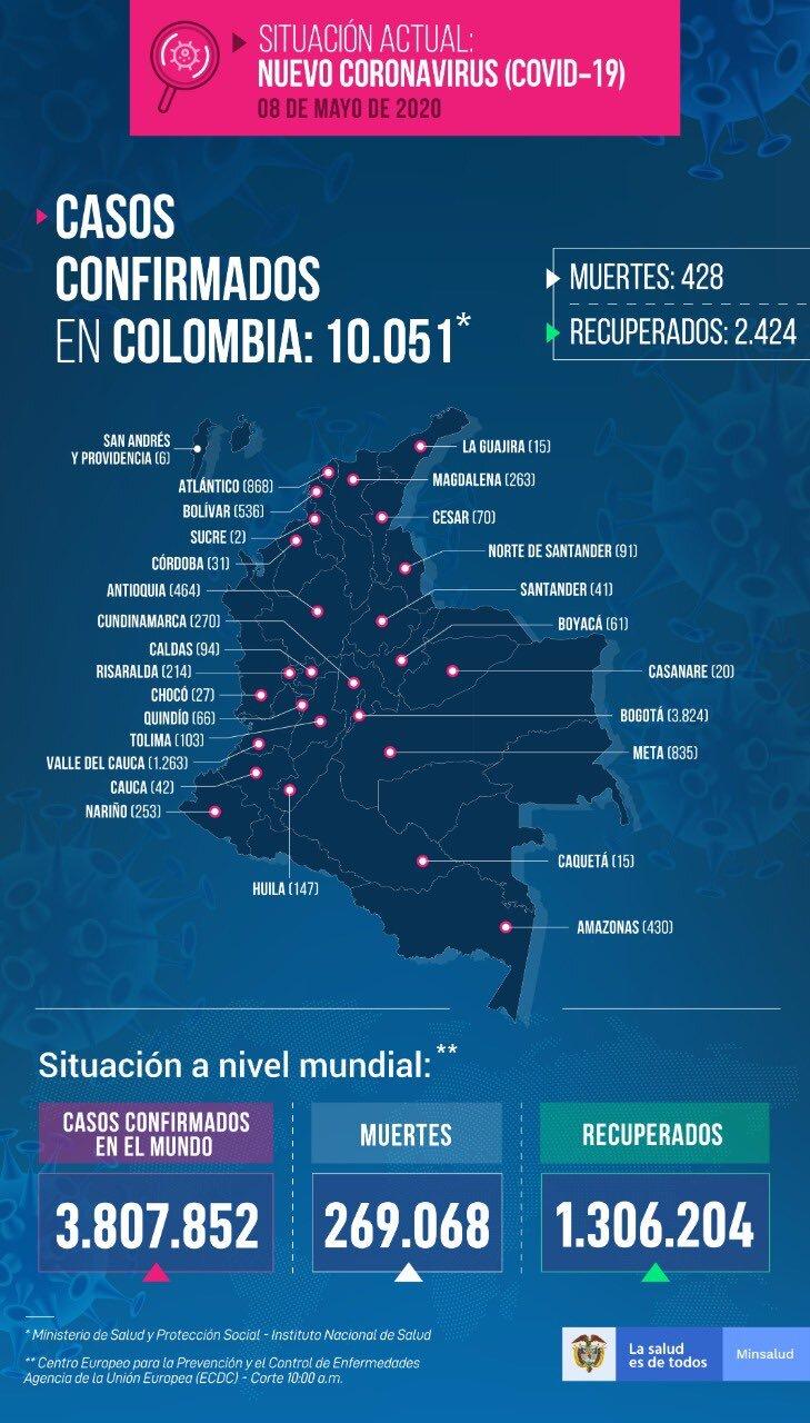 Colombia alcanzó los 10.051 contagios de coronavirus y 428 muertes 2