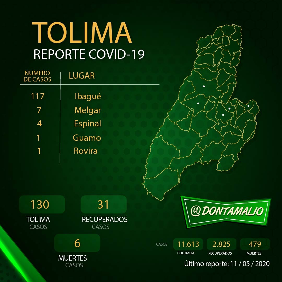 Colombia reporta 11.613 casos positivos de coronavirus y 479 muertos 2