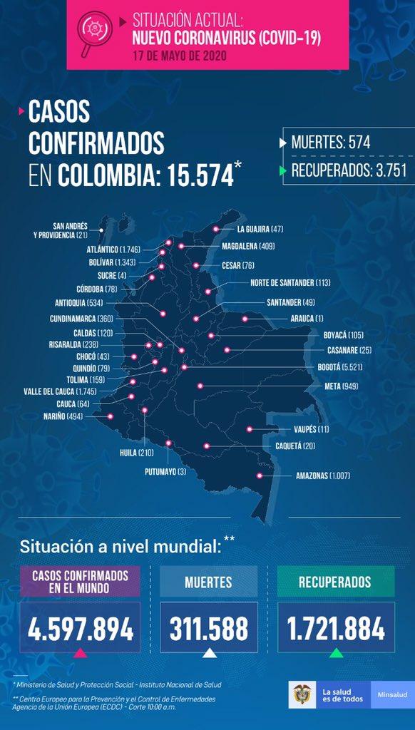 Ya son 15.574 casos de coronavirus en el país 2