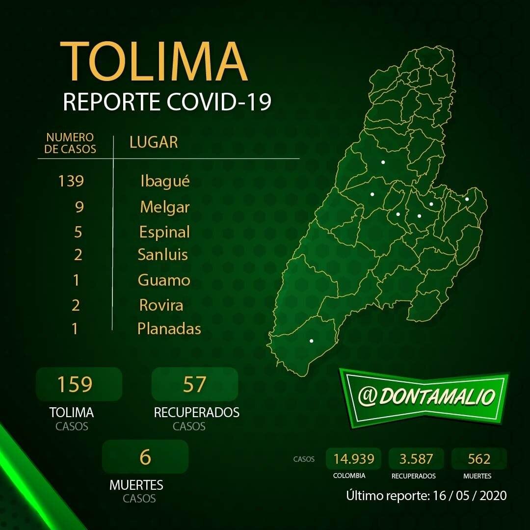 Cuatro municipios del Tolima con cinco positivos de covid-19 4