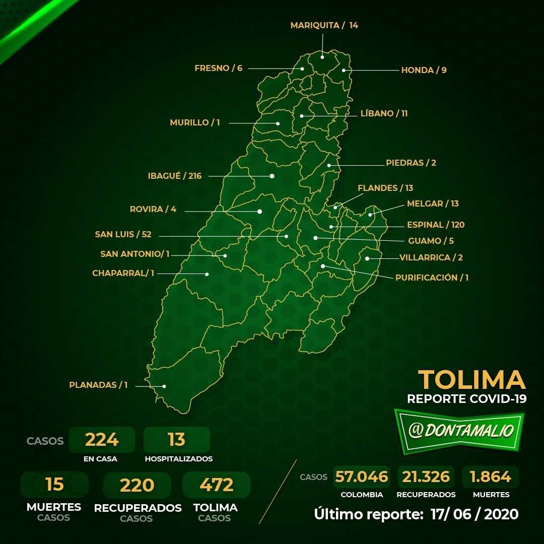 Hoy se registró la cifra más alta por coronavirus en el Tolima 2