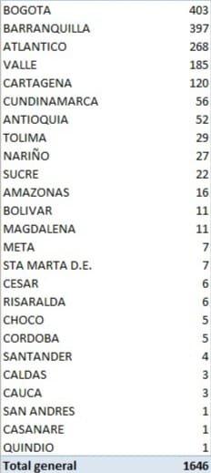 Se confirman 57 fallecimientos y 1.646 nuevos casos de coronavirus 8