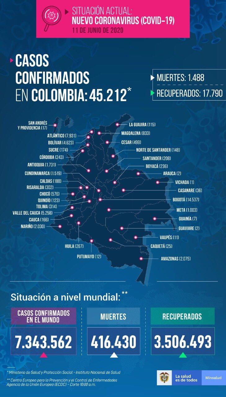 Colombia supera los 45.000 positivos por covid-19 4