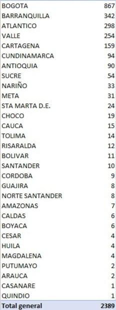 Coronavirus: 73.572 casos y 2.404 muertes en el país 2
