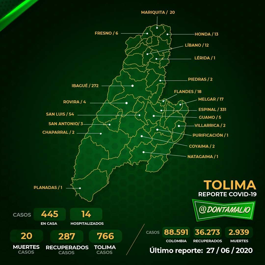 25 nuevos contagios por Covid-19 en el Tolima 2