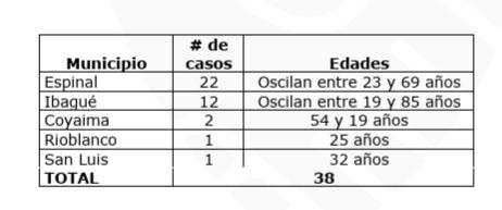 Cárcel del Espinal y 4 municipios reporta nuevos casos de Covid 6