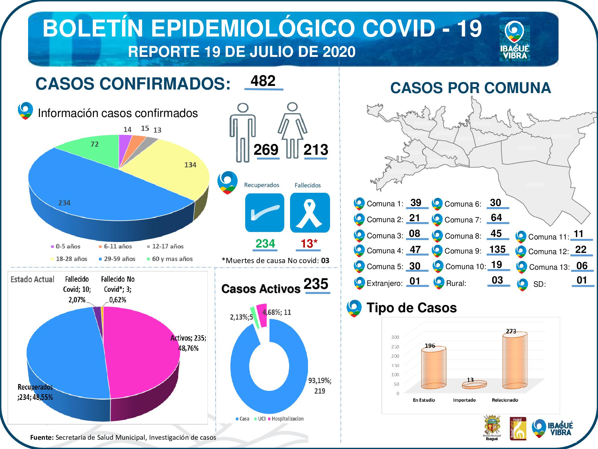 Tolima cerró la semana con 25 nuevos casos de Covid-19 4