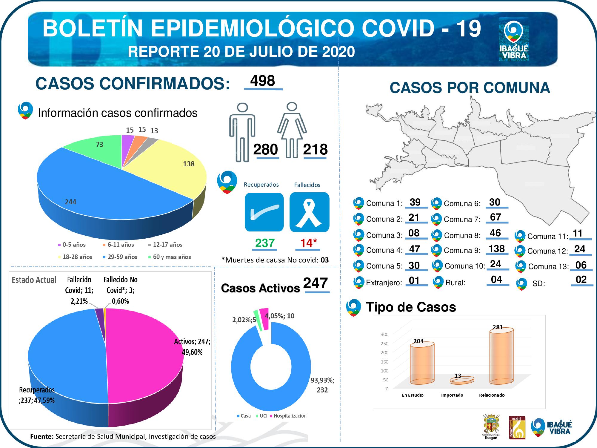 En Ibagué continúa el aumento de casos por covid-19 4