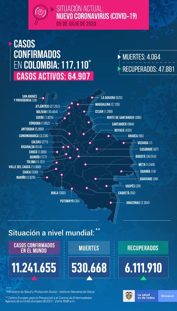 Colombia cerró la semana con 3.721 nuevos casos y 122 fallecidos por covid-19 3