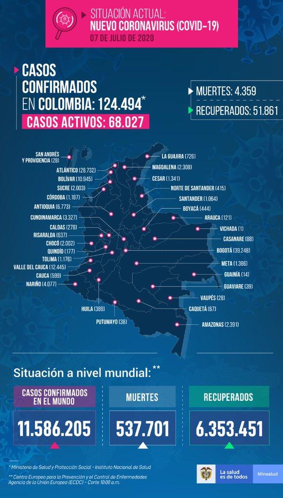 Aumentan los contagios de covid-19 en el país, ya van 124.494 3