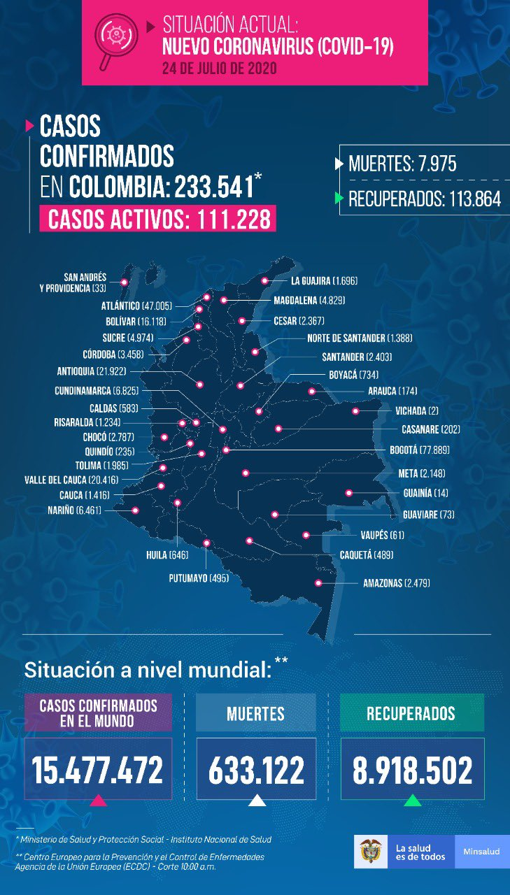 Colombia llegó a 111.228 casos activos de covid-19 7
