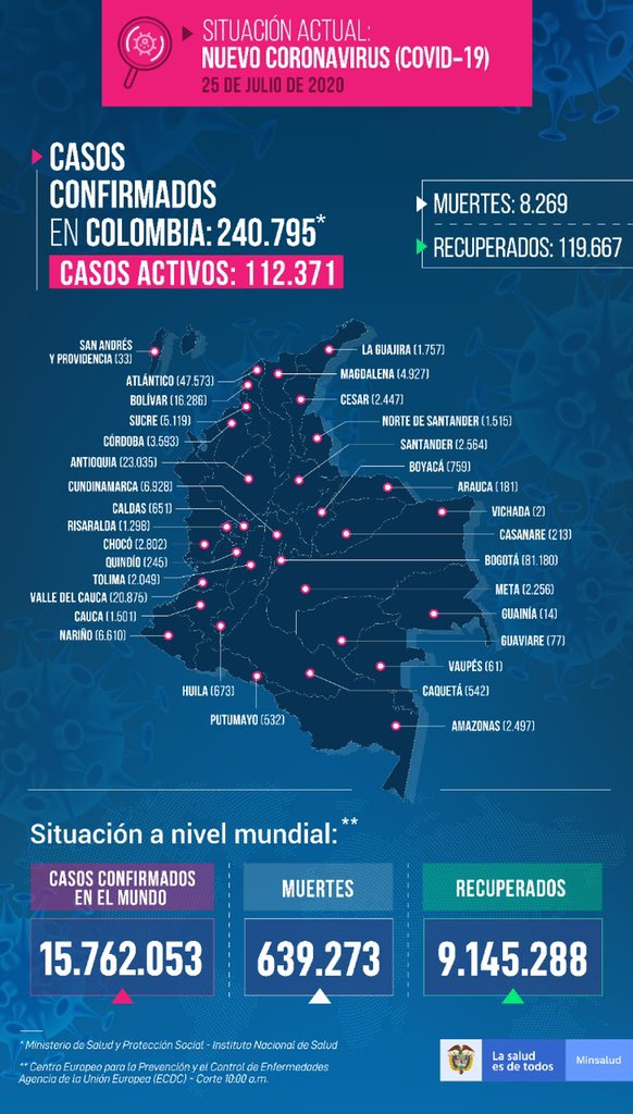 COVID-19: Más de 7.000 nuevos casos y cerca de 300 muertos 7