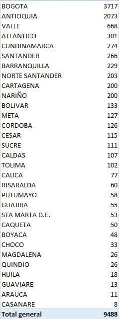 Colombia se acerca a los 300 mil contagios de covid-19 6