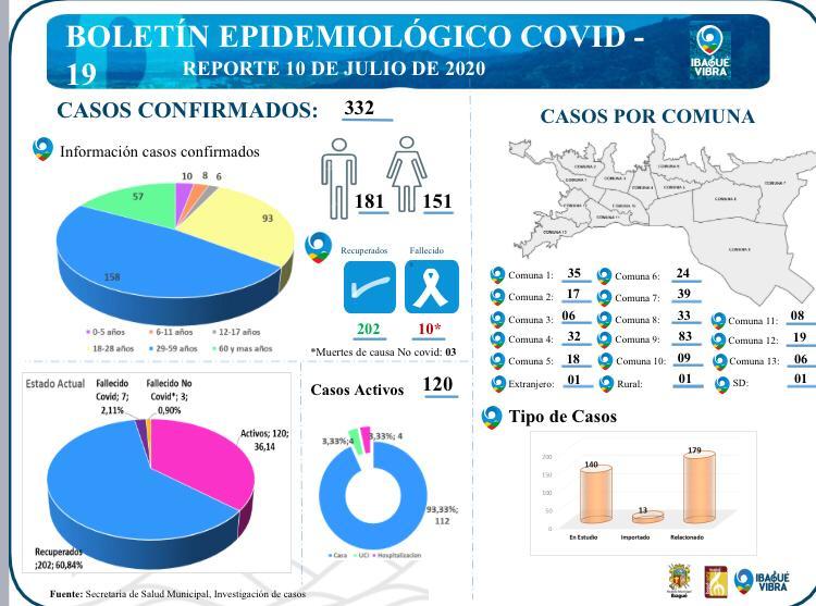 Próximos 30 días serán los picos más altos de contagio en Ibagué 2