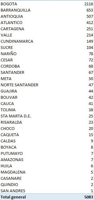Coronavirus no le da tregua a Colombia, hoy se registran más de 5.000 nuevos casos 2