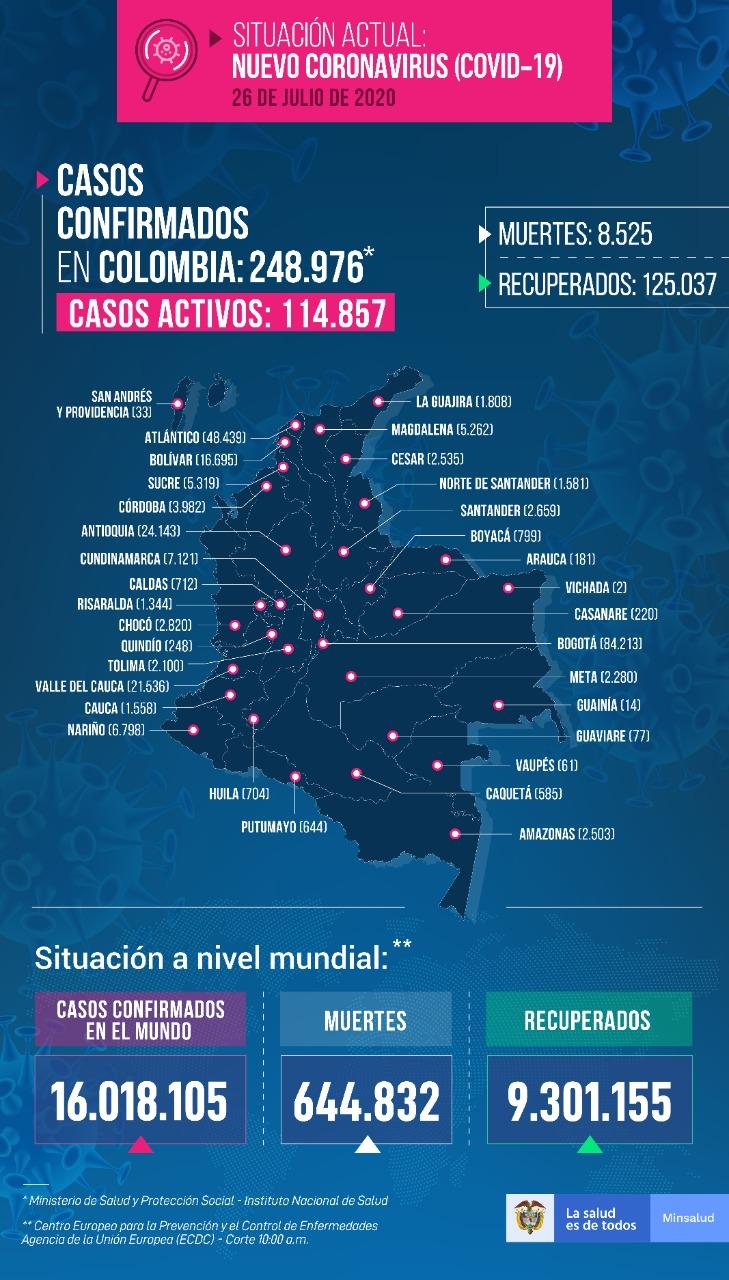 El Covid-19 no le da respiro a Colombia, este domingo el país llegó a los 248.976 casos 6