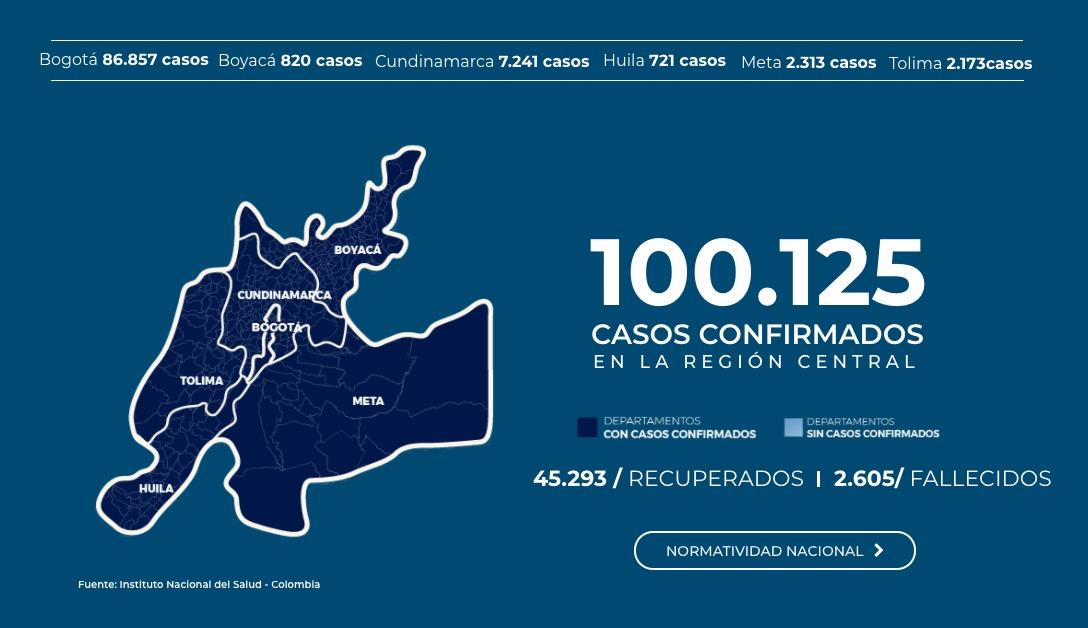 Los casos de covid-19 están disparados en la Región Central 2