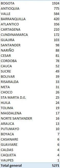 De nuevo Colombia registra más de 5 mil contagios de covid-19 y 189 fallecidos 2