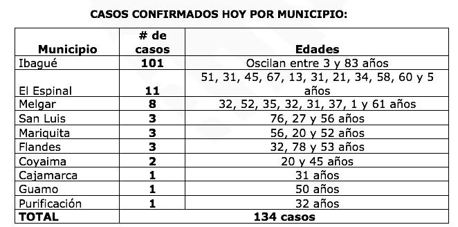 160 personas han fallecido por Coronavirus en el Tolima 8