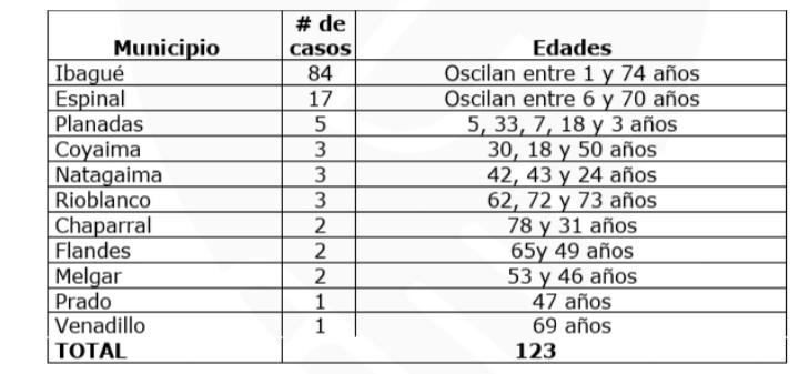 Tolima sumó más de 120 casos de coronavirus, un municipio salió de la lista de Covid-positivo 10