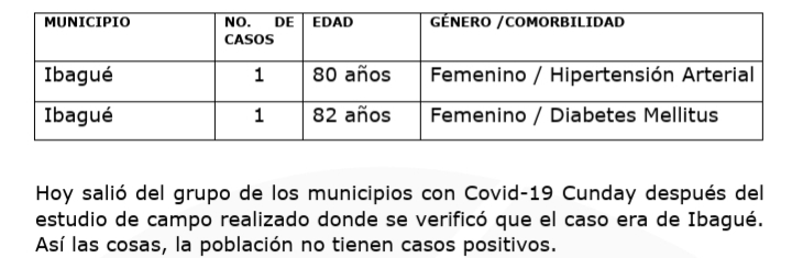 Tolima sumó más de 120 casos de coronavirus, un municipio salió de la lista de Covid-positivo 13
