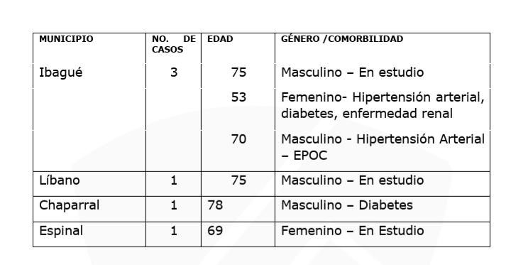 Mueren 6 personas por Covid en el Tolima, no le entreguemos más vidas a la pandemia 14