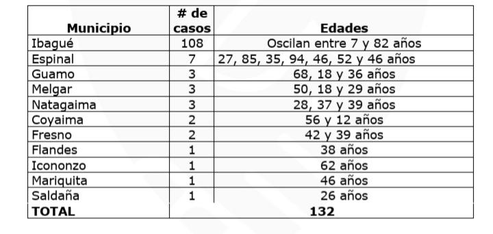 Mueren 6 personas por Covid en el Tolima, no le entreguemos más vidas a la pandemia 15