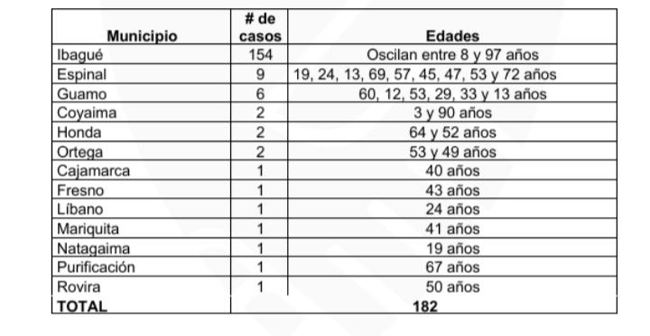 Ocho muertos y 182 nuevos casos de COVID-19 este miércoles en el Tolima 13