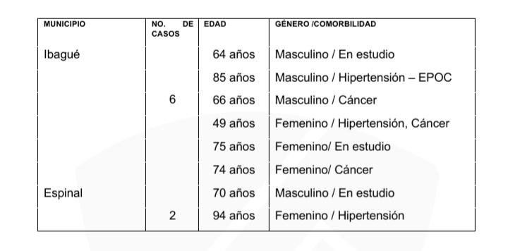 Ocho muertos y 182 nuevos casos de COVID-19 este miércoles en el Tolima 12