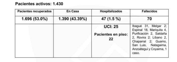 Ocho muertos y 182 nuevos casos de COVID-19 este miércoles en el Tolima 16