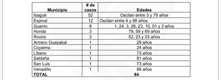 Las últimas 24 horas del Covid-19 en el Tolima 6