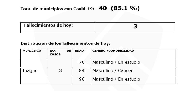 Tolima superó la barrera de los 4.000 contagiados de COVID-19 9