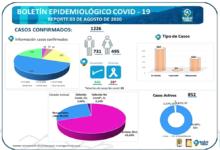 Photo of Conozca los datos estadísticos que deja hasta el momento la pandemia en Ibagué
