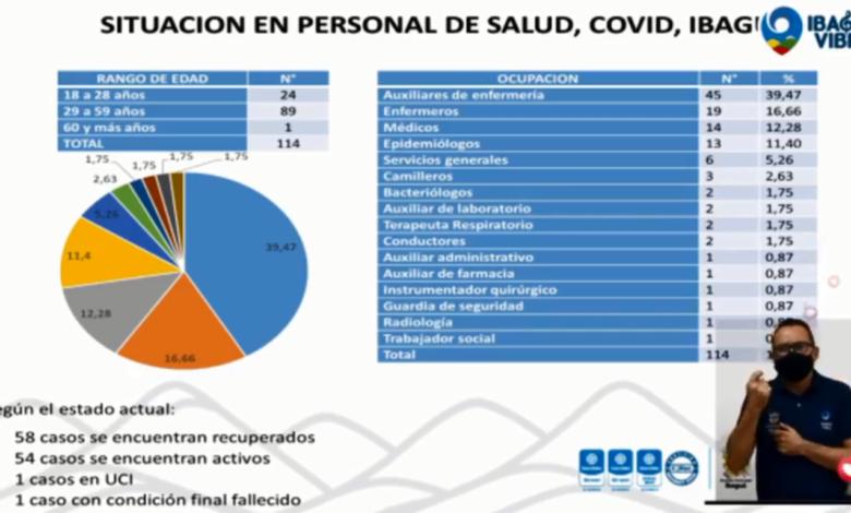 Alerta por la cantidad de personal de la salud contagiado por COVID-19 en Ibagué 1