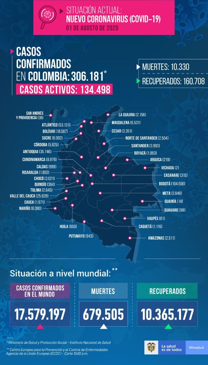 Colombia llegó a los 306.181 casos de coronavirus 2