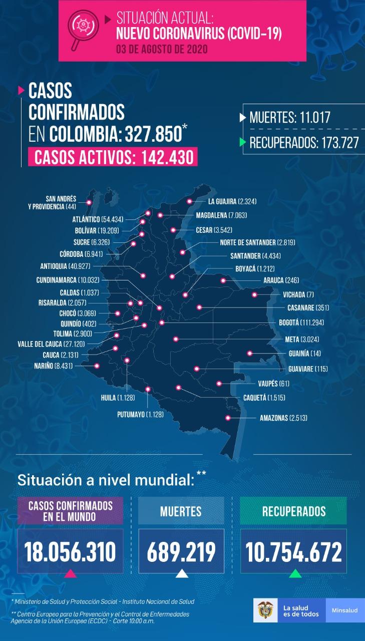Cifra de recuperados en Colombia supera los casos activos de covid-19 6