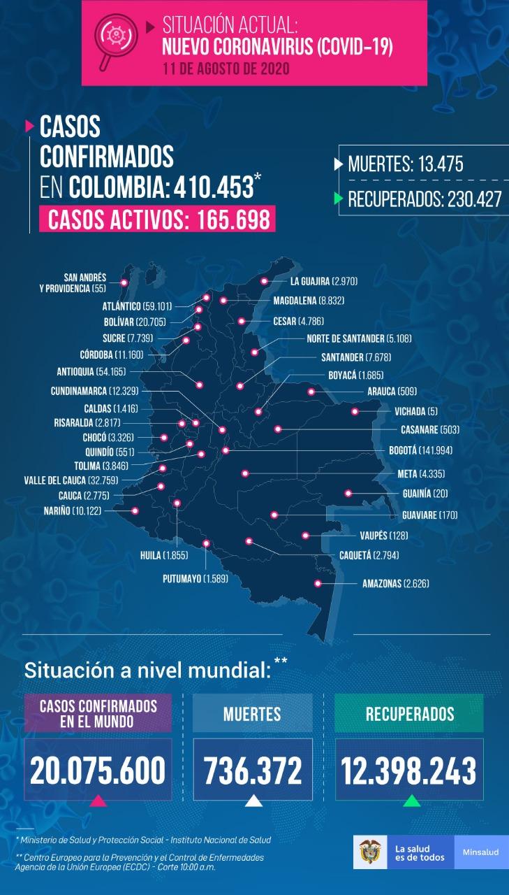 Colombia tiene 165.698 casos activos de Covid-19 7