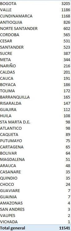 En 6 meses Colombia sumó 513.719 personas contagiadas de covid-19 4