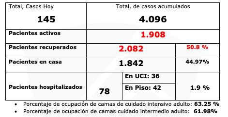 Tolima superó la barrera de los 4.000 contagiados de COVID-19 8