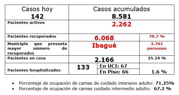 Tres nuevas muertes y 142 contagios en el Tolima reportó el INS 7