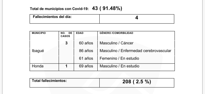 284 contagiados y 4 fallecidos reportó el INS en Tolima 10