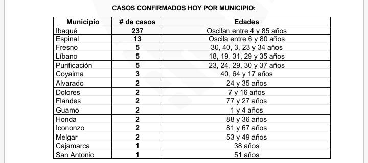 284 contagiados y 4 fallecidos reportó el INS en Tolima 9