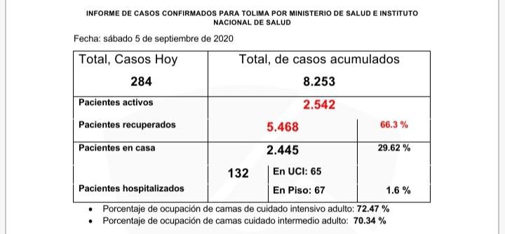 284 contagiados y 4 fallecidos reportó el INS en Tolima 8