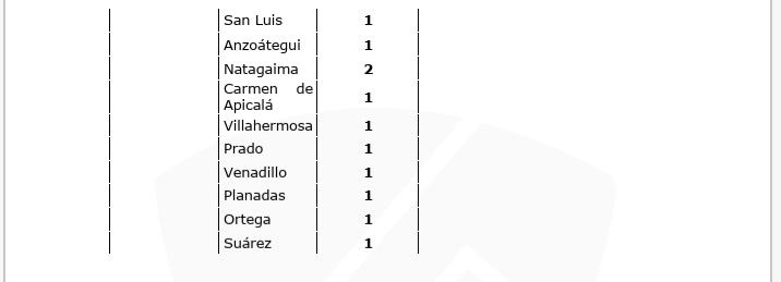 Tolima, el 4° departamento con más contagios de Covid en 24 horas en el país 21
