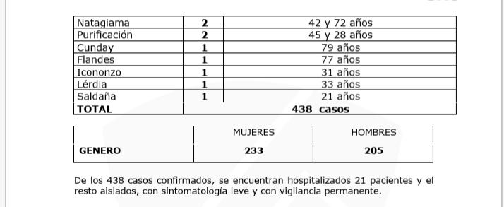 Tolima, el 4° departamento con más contagios de Covid en 24 horas en el país 18